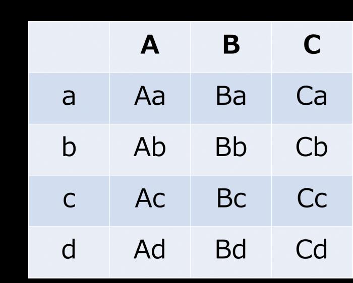 顧客の分類パターン