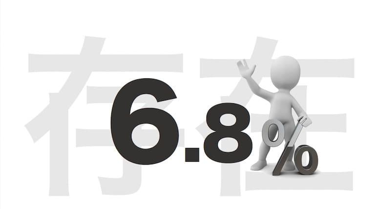 存在目標値6.8%