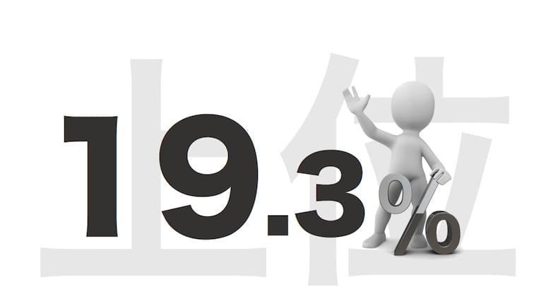 上位目標値19.3%